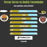 Ferran Torres vs Andriy Yarmolenko h2h player stats