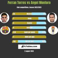 Ferran Torres vs Angel Montoro h2h player stats
