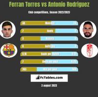 Ferran Torres vs Antonio Rodriguez h2h player stats