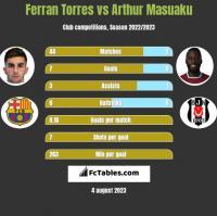 Ferran Torres vs Arthur Masuaku h2h player stats
