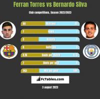 Ferran Torres vs Bernardo Silva h2h player stats