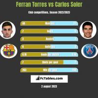 Ferran Torres vs Carlos Soler h2h player stats