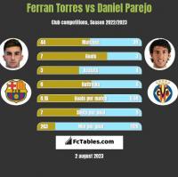 Ferran Torres vs Daniel Parejo h2h player stats