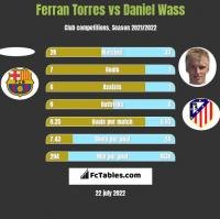 Ferran Torres vs Daniel Wass h2h player stats