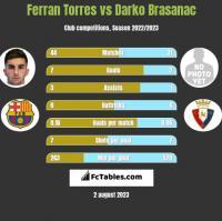 Ferran Torres vs Darko Brasanac h2h player stats