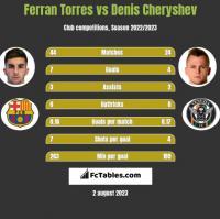 Ferran Torres vs Denis Cheryshev h2h player stats