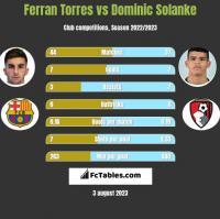 Ferran Torres vs Dominic Solanke h2h player stats