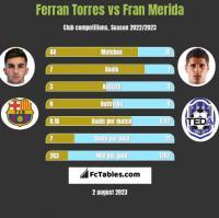 Ferran Torres vs Fran Merida h2h player stats
