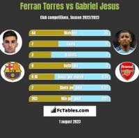 Ferran Torres vs Gabriel Jesus h2h player stats