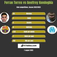 Ferran Torres vs Geoffrey Kondogbia h2h player stats