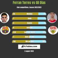 Ferran Torres vs Gil Dias h2h player stats