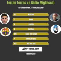 Ferran Torres vs Giulio Migliaccio h2h player stats