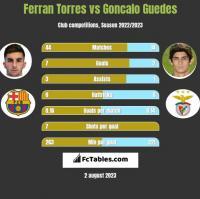 Ferran Torres vs Goncalo Guedes h2h player stats