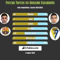 Ferran Torres vs Gonzalo Escalante h2h player stats