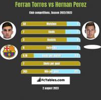 Ferran Torres vs Hernan Perez h2h player stats