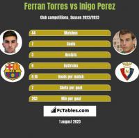Ferran Torres vs Inigo Perez h2h player stats