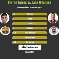 Ferran Torres vs Jack Wilshere h2h player stats