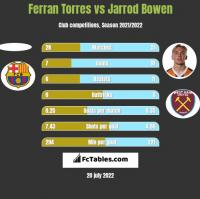 Ferran Torres vs Jarrod Bowen h2h player stats