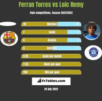 Ferran Torres vs Loic Remy h2h player stats