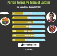Ferran Torres vs Manuel Lanzini h2h player stats