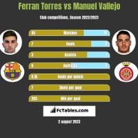 Ferran Torres vs Manuel Vallejo h2h player stats