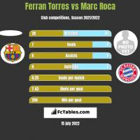 Ferran Torres vs Marc Roca h2h player stats