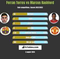 Ferran Torres vs Marcus Rashford h2h player stats