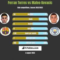 Ferran Torres vs Mateo Kovacic h2h player stats