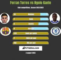 Ferran Torres vs Ngolo Kante h2h player stats