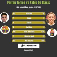 Ferran Torres vs Pablo De Blasis h2h player stats