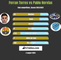 Ferran Torres vs Pablo Hervias h2h player stats