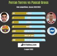 Ferran Torres vs Pascal Gross h2h player stats