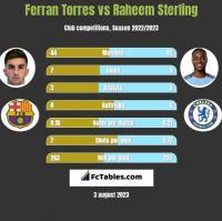 Ferran Torres vs Raheem Sterling h2h player stats