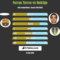 Ferran Torres vs Rodrigo h2h player stats