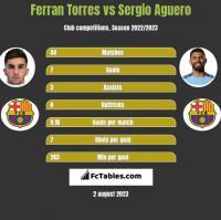 Ferran Torres vs Sergio Aguero h2h player stats
