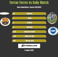 Ferran Torres vs Solly March h2h player stats