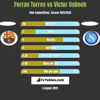 Ferran Torres vs Victor Osimeh h2h player stats