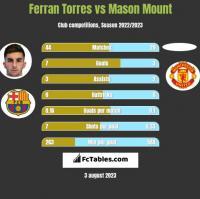 Ferran Torres vs Mason Mount h2h player stats