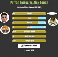 Ferran Torres vs Alex Lopez h2h player stats