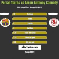 Ferran Torres vs Aaron-Anthony Connolly h2h player stats