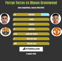 Ferran Torres vs Mason Greenwood h2h player stats