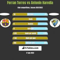 Ferran Torres vs Antonin Haredia h2h player stats