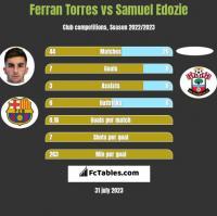 Ferran Torres vs Samuel Edozie h2h player stats