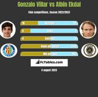 Gonzalo Villar vs Albin Ekdal h2h player stats
