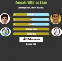 Gonzalo Villar vs Allan h2h player stats