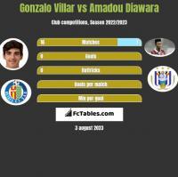 Gonzalo Villar vs Amadou Diawara h2h player stats