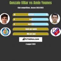 Gonzalo Villar vs Amin Younes h2h player stats