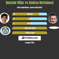 Gonzalo Villar vs Andrea Bertolacci h2h player stats