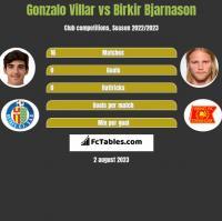 Gonzalo Villar vs Birkir Bjarnason h2h player stats