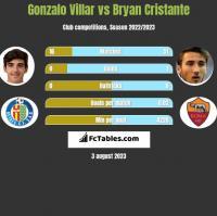 Gonzalo Villar vs Bryan Cristante h2h player stats